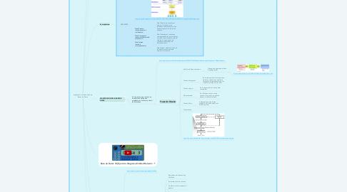 Mind Map: Arquitectura y Diseño físico de Bases de Datos