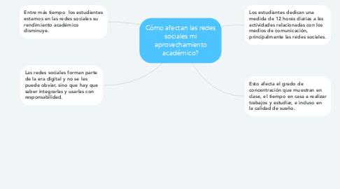 Mind Map: Cómo afectan las redes sociales mi aprovechamiento académico?