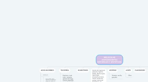 Mind Map: MOLECULAS ANTIOXIDANTES NATURALES Y SINTETICAS
