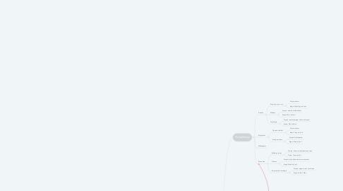 Mind Map: Conteúdos, conceitos e funções