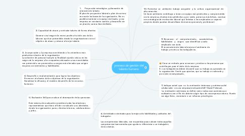 Mind Map: proceso de gestión del talento humano