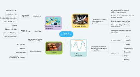 Mind Map: Temas de retroalimentación.