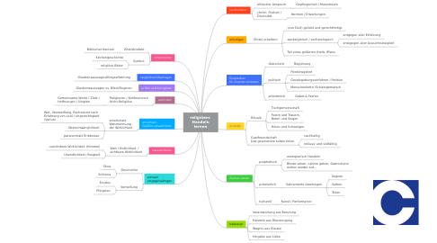Mind Map: religiöse  Methoden und Handlungsmuster