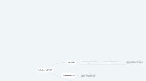 Mind Map: Evoluções no SMART