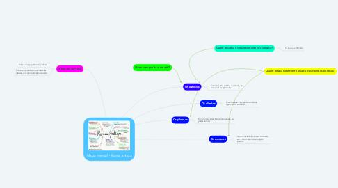 Mind Map: Mapa mental - Roma antiga