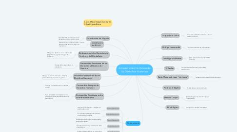 Mind Map: Antecedentes históricos de los Derechos Humanos
