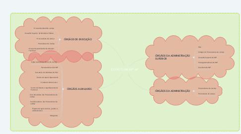 Mind Map: ESTRUTURA MP-AP