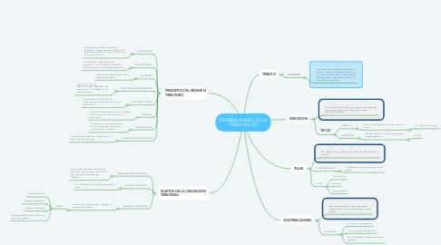 Mind Map: GENERALIDADES DE LA TRIBUTACIÓN