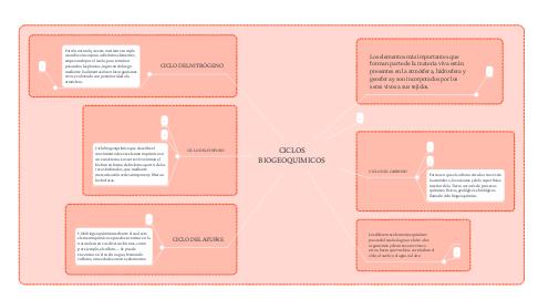 Mind Map: CICLOS BIOGEOQUIMICOS