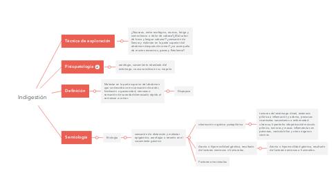 Mind Map: Indigestión