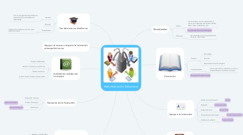 Mind Map: Administraciòn Educativa