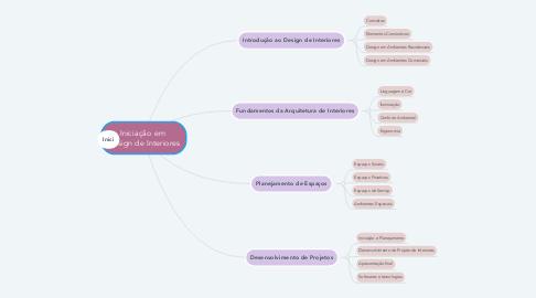 Mind Map: Iniciação em  Design de Interiores