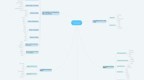 Mind Map: Paradigmas de la contabilidad