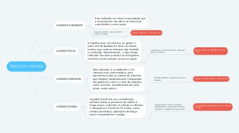 Mind Map: INDICE DE LIQUIDEZ