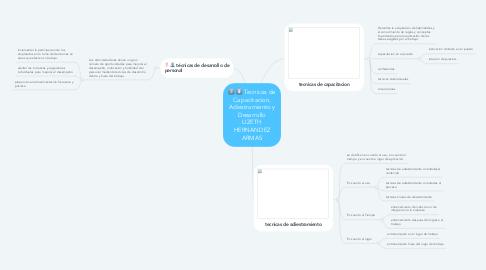 Mind Map: Tecnicas de Capacitacion, Adiestramiento y Desarrollo LIZETH HERNANDEZ ARMAS