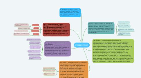 Mind Map: MODELO FCAPS