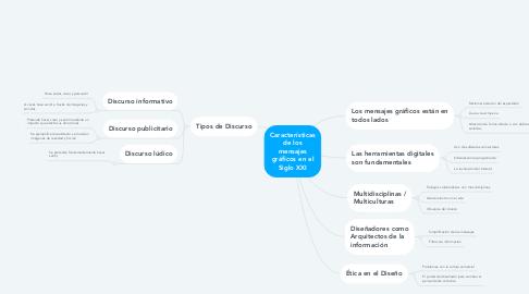 Mind Map: Características de los mensajes gráficos en el Siglo XXI