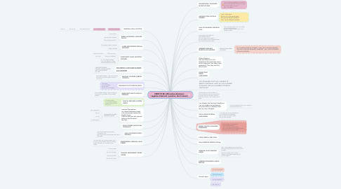 Mind Map: VERB TO BE (affirmative statement, negative statement, question, short answer)