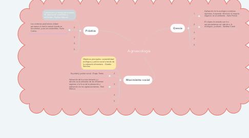 Mind Map: Agroecología