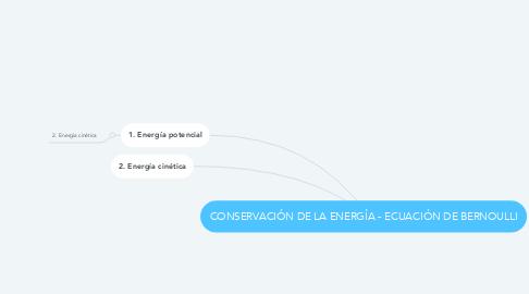 Mind Map: CONSERVACIÓN DE LA ENERGÍA - ECUACIÓN DE BERNOULLI