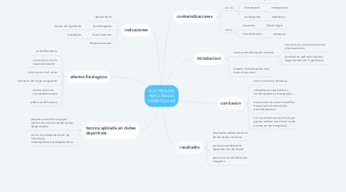 Mind Map: ELECTROLISIS PERCUTANEA INTRATISULAR