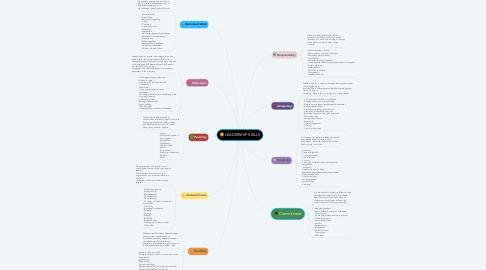 Mind Map: LEADERSHIP SKILLS