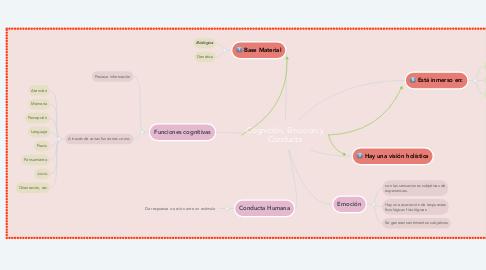 Mind Map: Cognición, Emoción y Conducta