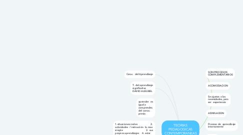 Mind Map: TEORIAS PEDAGOGICAS CONTEMPORANEAS