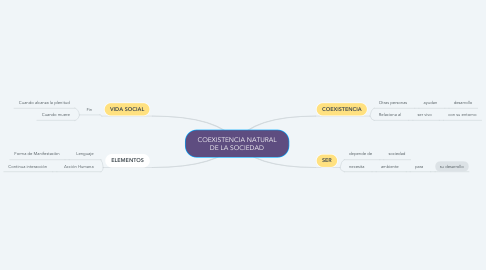 Mind Map: COEXISTENCIA NATURAL DE LA SOCIEDAD