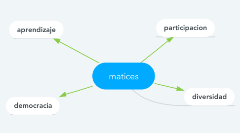 Mind Map: matices