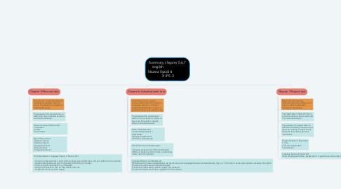 Mind Map: Summary chapter 5,6,7 english                     Nazwa Syaidini                 X IPS 3