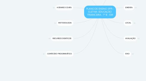 Mind Map: PLANO DE ENSINO (IPP) - ELETIVA: EDUCAÇÃO FINANCEIRA - 1º B - EM
