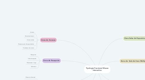 Mind Map: Tipología Funcional Museo Interactivo