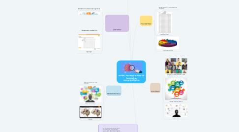 Mind Map: Demencia en la tercera edad