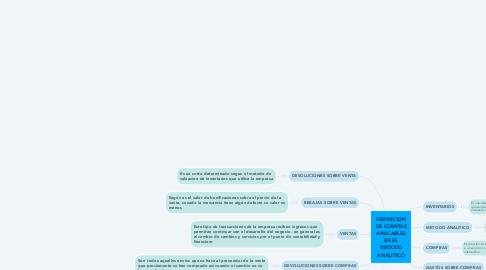 Mind Map: DEFINICION DE CUENTAS APLICABLES EN EL METODO ANALITICO