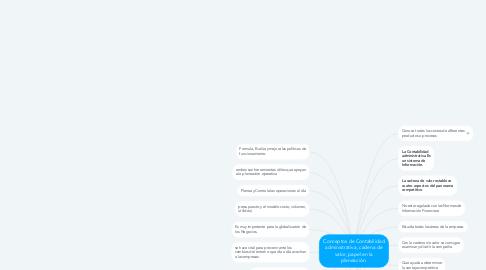 Mind Map: Conceptos de Contabilidad administrativa, cadena de valor, papel en la planeación.