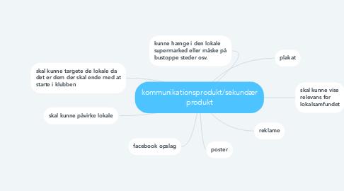 Mind Map: kommunikationsprodukt/sekundær produkt
