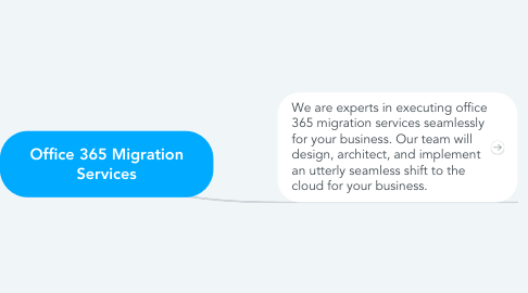 Mind Map: Office 365 Migration Services