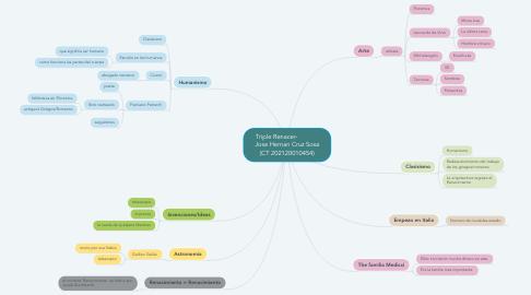Mind Map: Triple Renacer-             Jose Hernan Cruz Sosa (CT 202120010454)