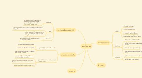 Mind Map: ระบบสื่อสารข้อมูล