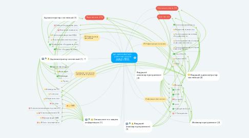 Mind Map: ОАО «МИНСК-КРИСТАЛЛ» - управляющая компания холдинга «МИНСК КРИСТАЛЛ ГРУПП»