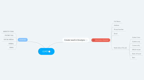 Mind Map: LEAD