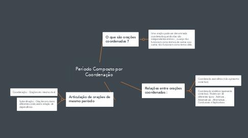 Mind Map: Período Composto por Coordenação
