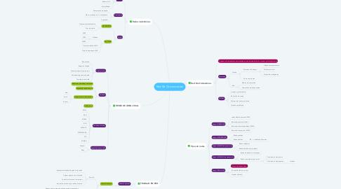 Mind Map: Red De Comunicación