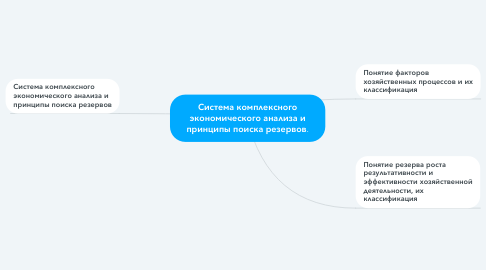 Mind Map: Система комплексного экономического анализа и принципы поиска резервов.