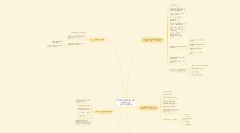 Mind Map: EMANCIPAÇÃO NA AMÉRICA PORTUGUESA