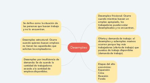 Mind Map: Desempleo