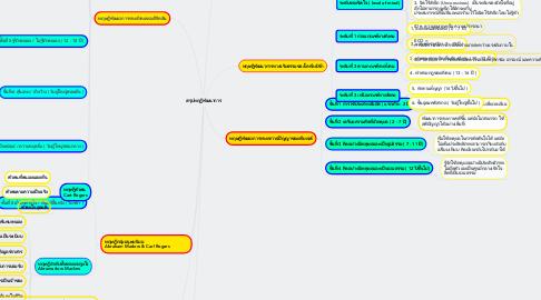 Mind Map: สรุปทฤฎีพัฒนาการ