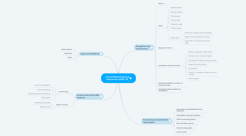 Mind Map: Consolidated financial statements (IFRS 10)
