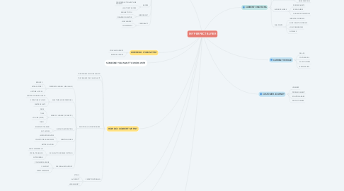 Mind Map: MY PERFECT BUYER